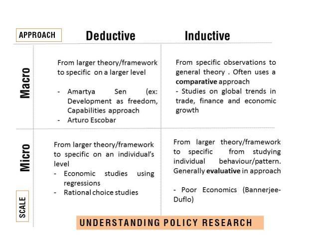 A schematic to understand policy research (Ref: Srikrishna Ayyangar)