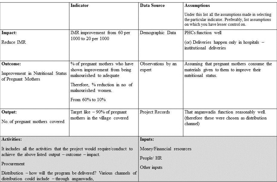 TABLE 1: A FRAMEWORK FOR MONITORING AND EVALUATION OF A PROJECT