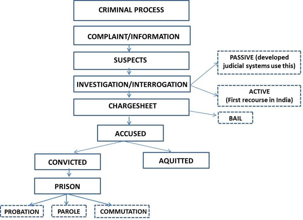 An overview of criminal process in India