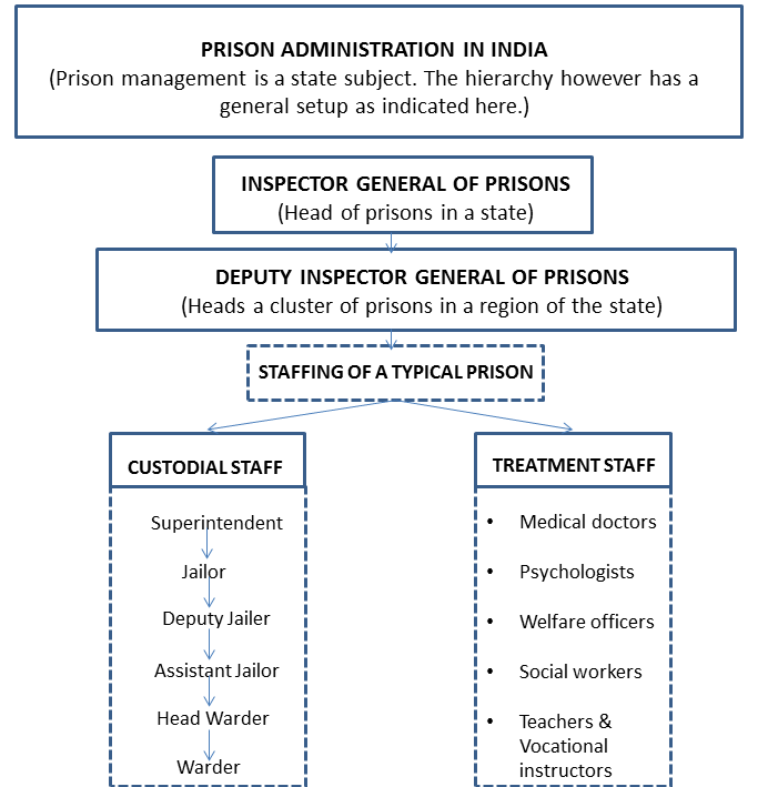 Prison Administration in India (Credit: Authors)