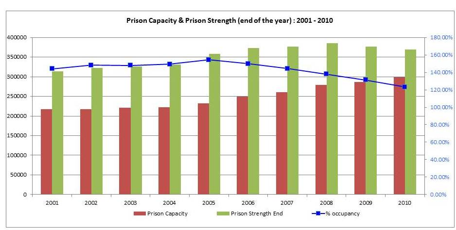 Graph 1: Prison capacity and prison strength in India during 2001-2010