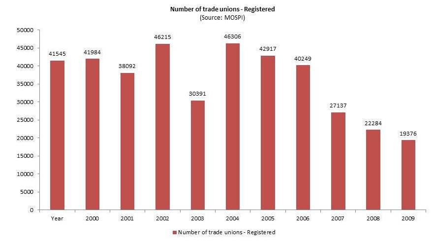 no_trade_unions
